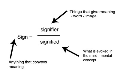 relationship between structuralism and poetics
